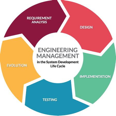 List of Top Engineering Management Schools and Colleges in